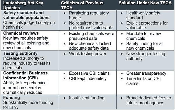 Old TSCA vs New TSCA