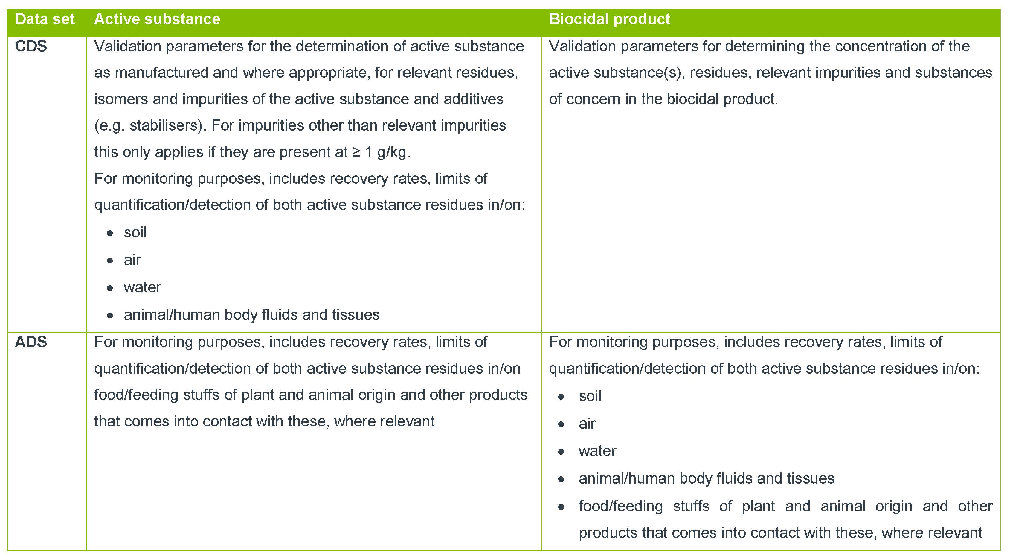C329 [Blog] Biocides 1 - Biocidal Products Regulation_v2_table only_FINAL